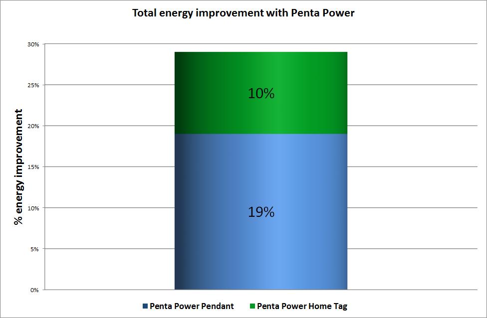 Energieverhoging met Penta Power Pendant en Penta Power Home Tag