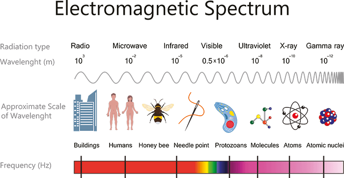 Penta Power Electromagnetic spectrum