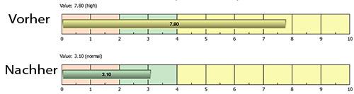 Stressniveau der Organe und Systeme mit Penta Power Pendant um über 60 gesunken
